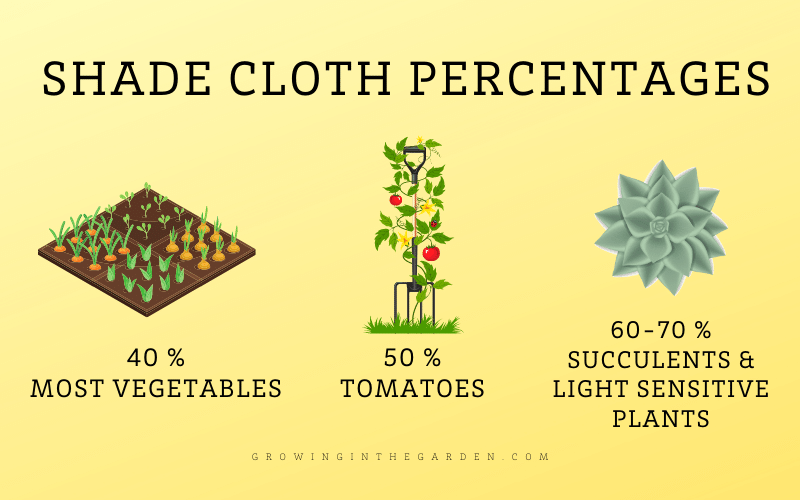 Which percentage of shade cloth to use